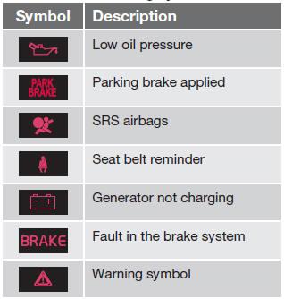 indicator  warning symbols indicator information