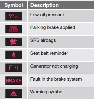 Indicator And Warning Symbols Indicator Information