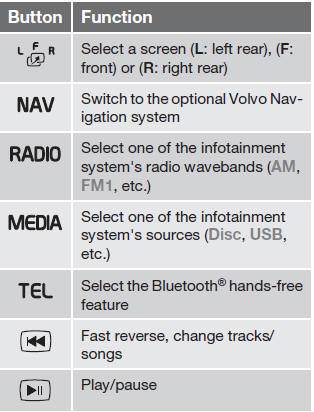 Remote control - Infotainment - Volvo XC60 Owners Manual