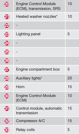 Engine Compartment - Fuses - Maintenance And Specifications - Volvo Xc60 Owners Manual